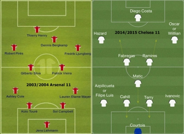 2003/2004 Arsenal vs 2014/2015 Chelsea