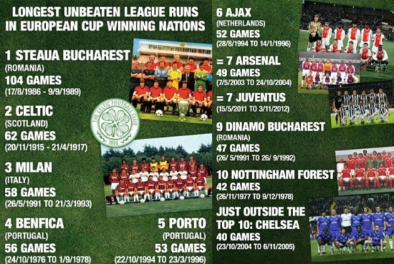 Unbeaten European Football Teams