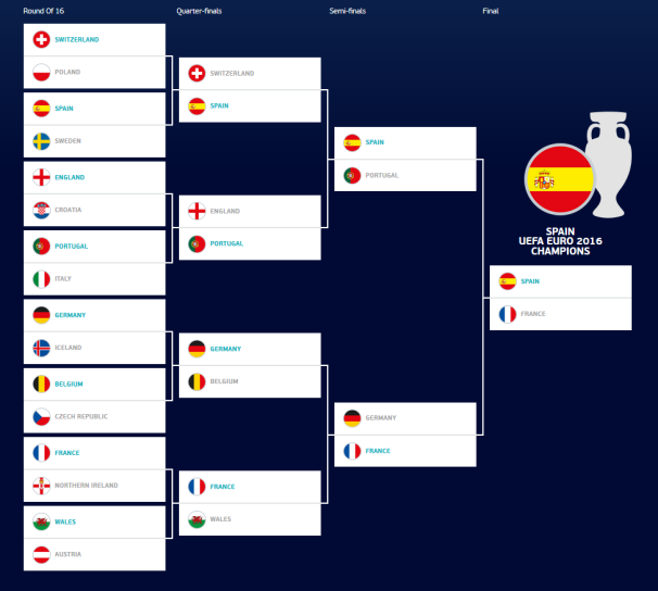 EURO 2016 Knockout Stage Predictions