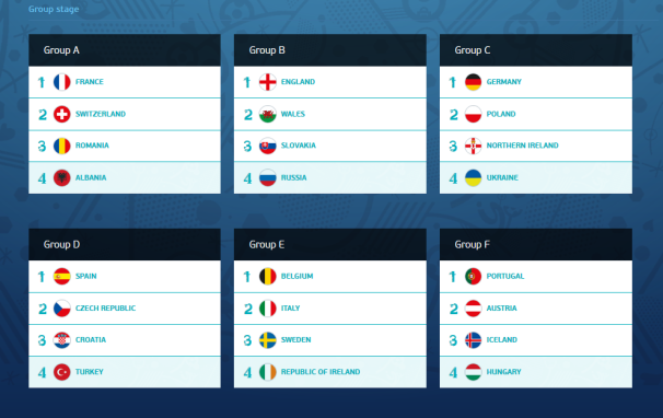 EURO 2016 Group Stage Predictions