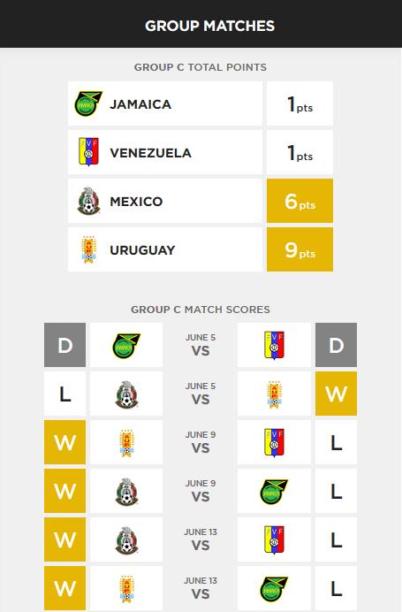 2016 Copa America Centenario Predictions