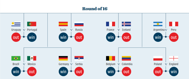 2018 World Cup Round of 16 Predictions
