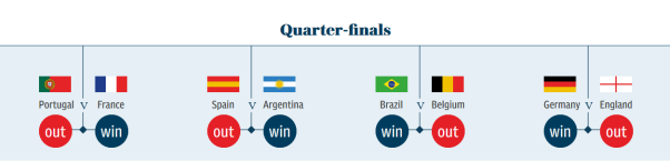 2018 World Cup Quarter-finals Predictions