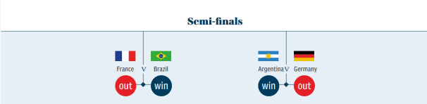 2018 World Cup Semi-finals Predictions