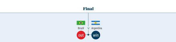 2018 World Cup Final Predictions