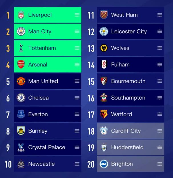 2018-2019 Premier League Predictions, EPL Predictions, Who are favorites to win the EPL?