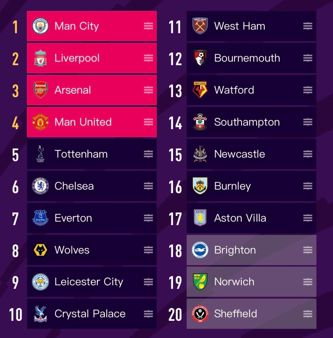 Renegade's 2019-2020 Premier League Preview and Predictions
